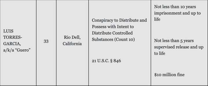 Rio Dell Man Tied to East Bay Drug Ring Indicted on Federal Charges