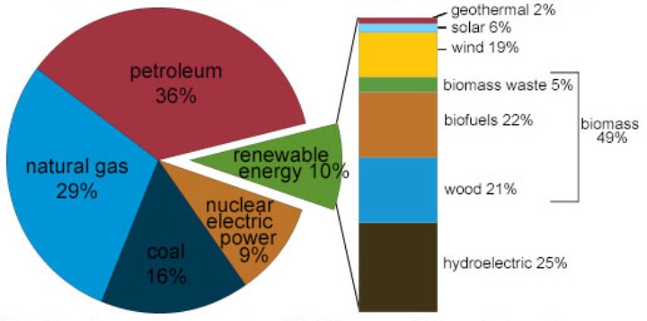 an analysis of electricity in united states