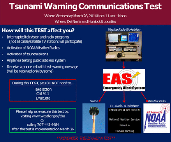 This Is Only a Test: Tsunami Warning Communications Test