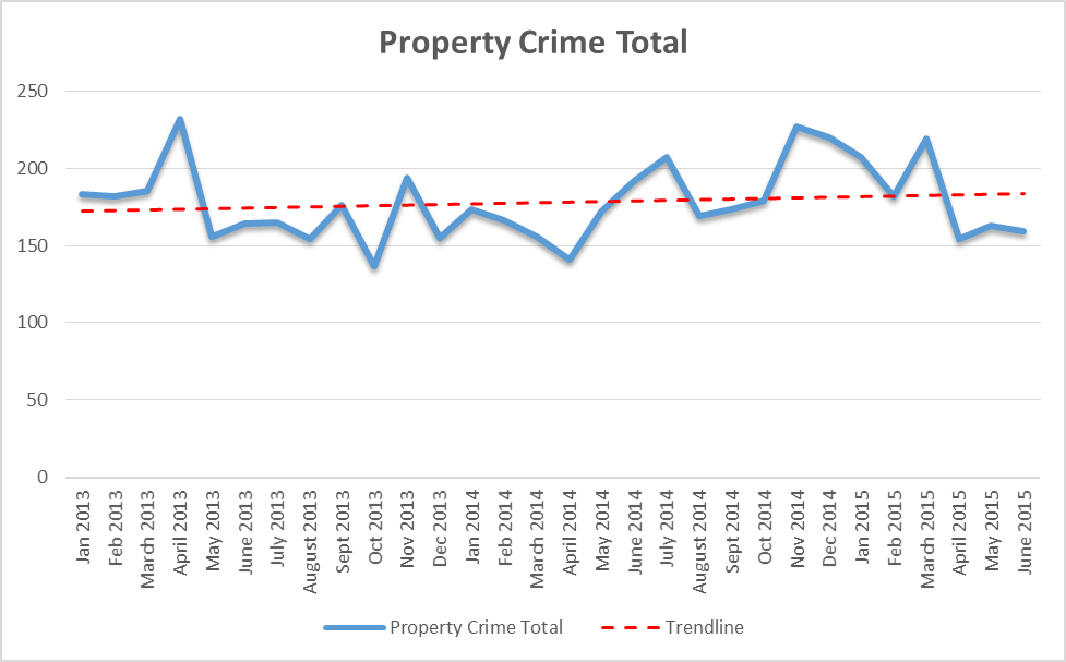 property crimes Champaign — police chief anthony cobb said this week that property crimes  are starting to level off in champaign, almost a year after his.